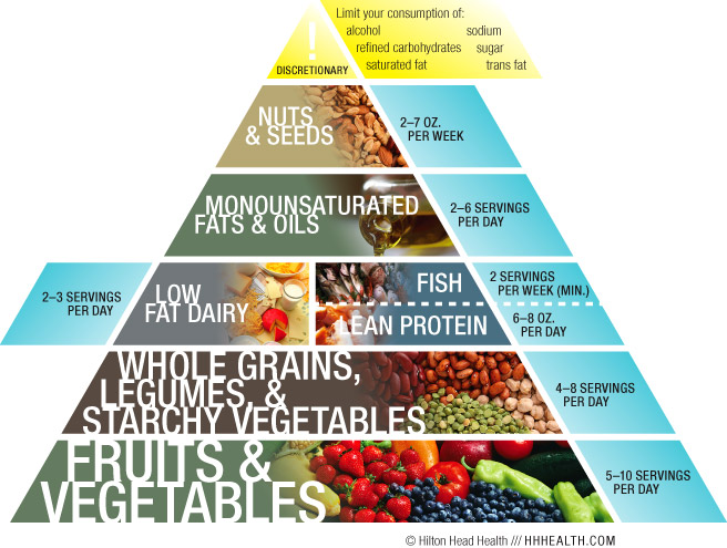 H3 Nutrition Pyramid Daily