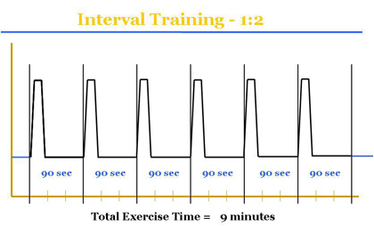 HIIT-1to2