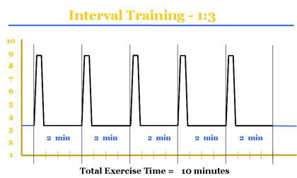HIIT-1to3