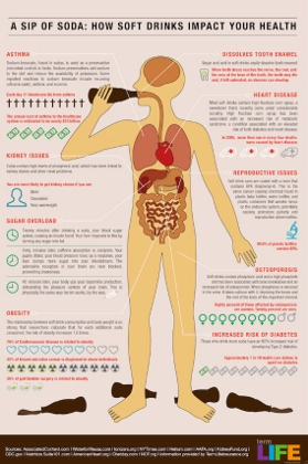 what soda does to the body