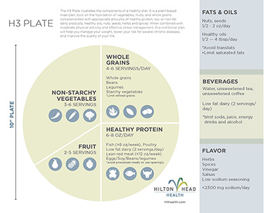 Wellness Wednesday: The H3 Plate
