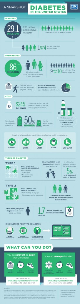 prediabetes8 19 272x1024 Prediabetes Affects 1 out of every 3 Americans